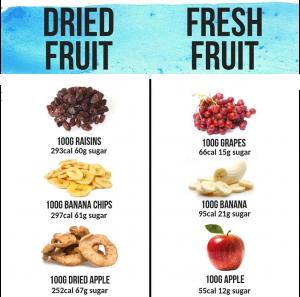 Dried fruits vs fresh fruit
